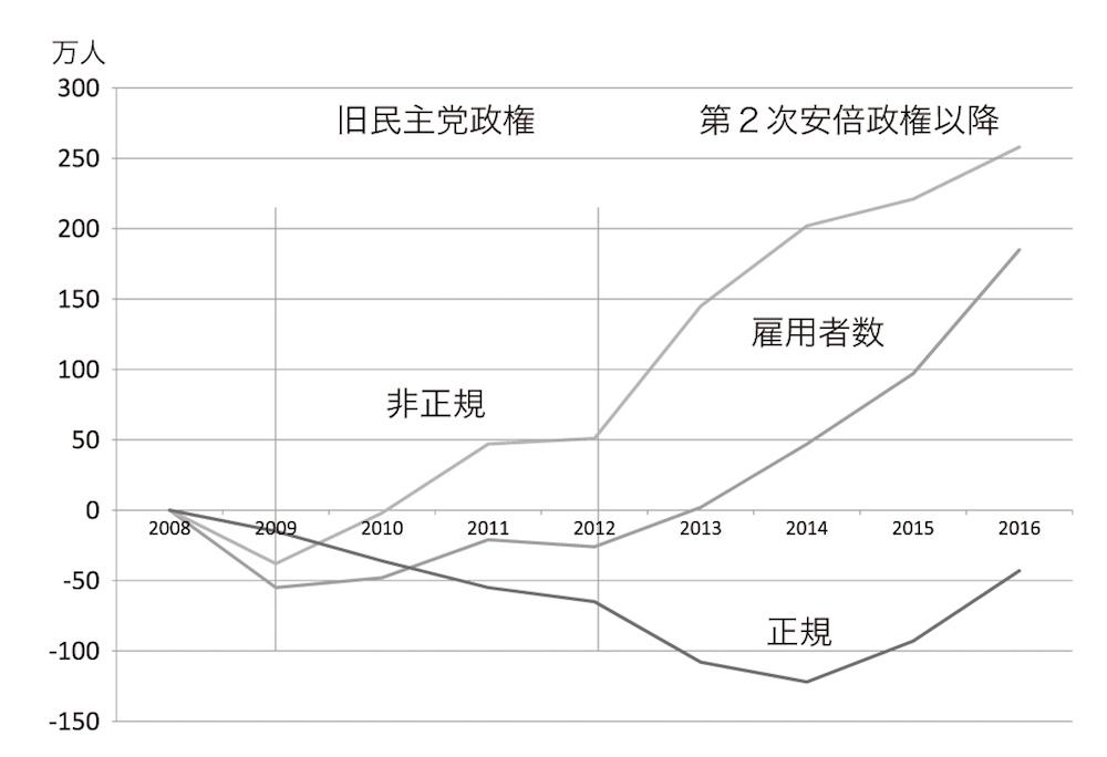 図2 雇用者数の増減 総務省統計局の労働力調査などをもとに作成