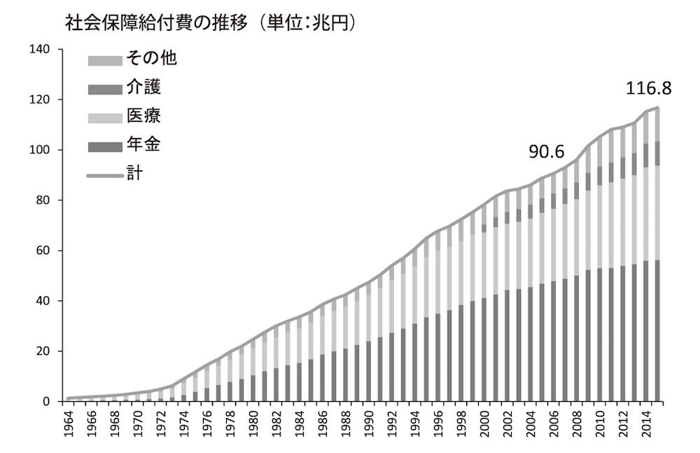 図3 10年間で26兆円増の社会保障給付費 国立社会保障・人口問題研究所「社会保障費用統計(平成25年度)」及び厚労省資料から作成
