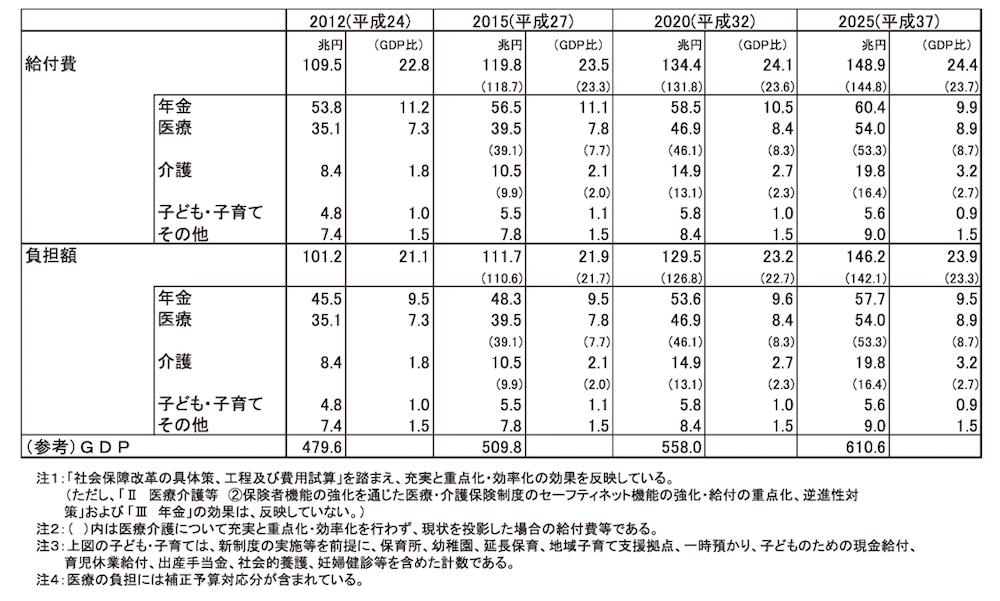 写真・図版 : 図4 社会保障に係る費用の将来推計について《改定後(平成24年3月)》(給付費の見通し)