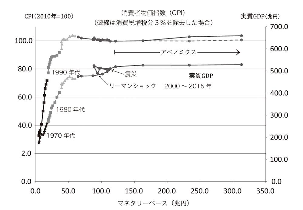 写真・図版 : 図1 成熟社会への転換点 内閣府「国民経済計算」、総務省「消費者物価指数」、日銀「金融経済統計月報」をもとに作成