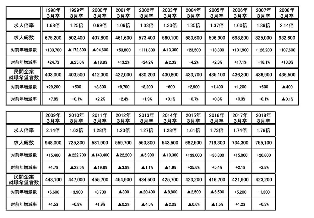 写真・図版 : 表2 大卒者の求人倍率、求人総数、民間企業就職希望者数の推移 出所:リクルートワークス研究所「第34回 ワークス大卒求人倍率調査(2018年卒)」