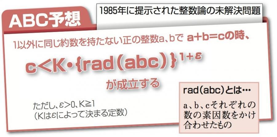 写真・図版 : ABC予想はさまざまに表現しうる。これは一般的な表現で、K=1、ε=1の場合の具体例が右。