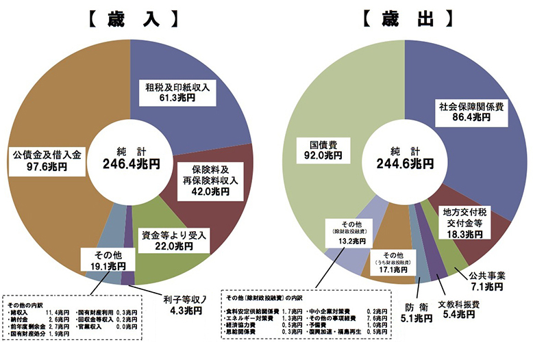 写真・図版 : 【図1】一般会計と特別会計の純計