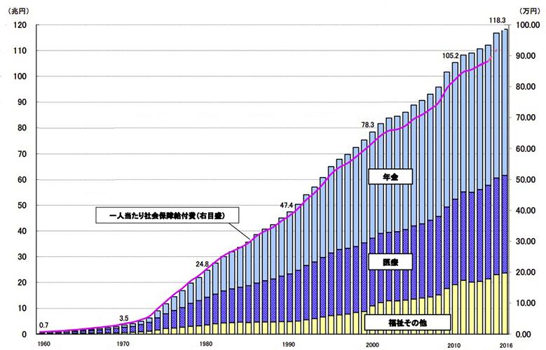 写真・図版 : 【図2】社会保障関連の収入と支出