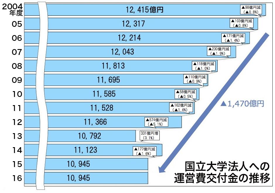 写真・図版 : 運営費交付金の予算額推移(文部科学省の資料から)