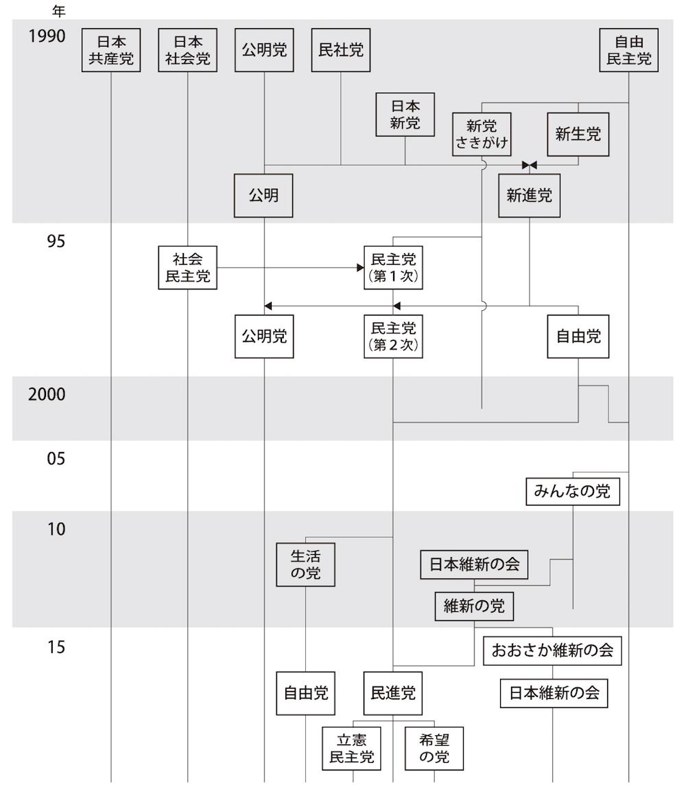 ● 1990年代以降の主な政党の推移