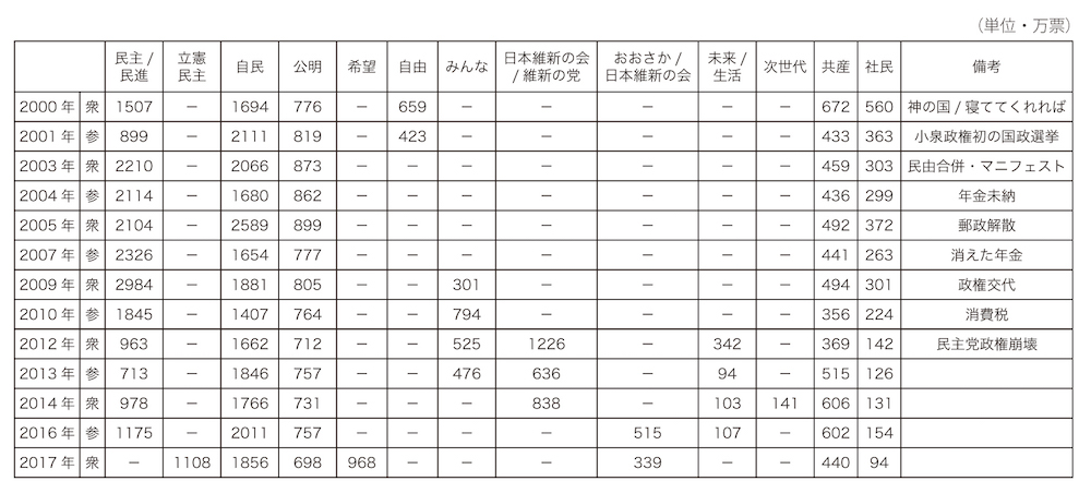 表1 最近の国政選挙における比例区得票数の推移
