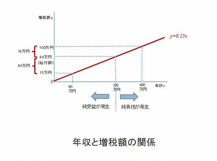 写真・図版 : 年収と増税額の関係