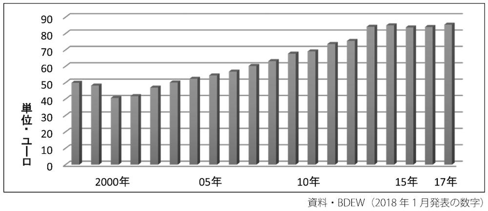 写真・図版 : グラフ4 年間消費電力が3500kW時の標準世帯1カ月の平均電力料金