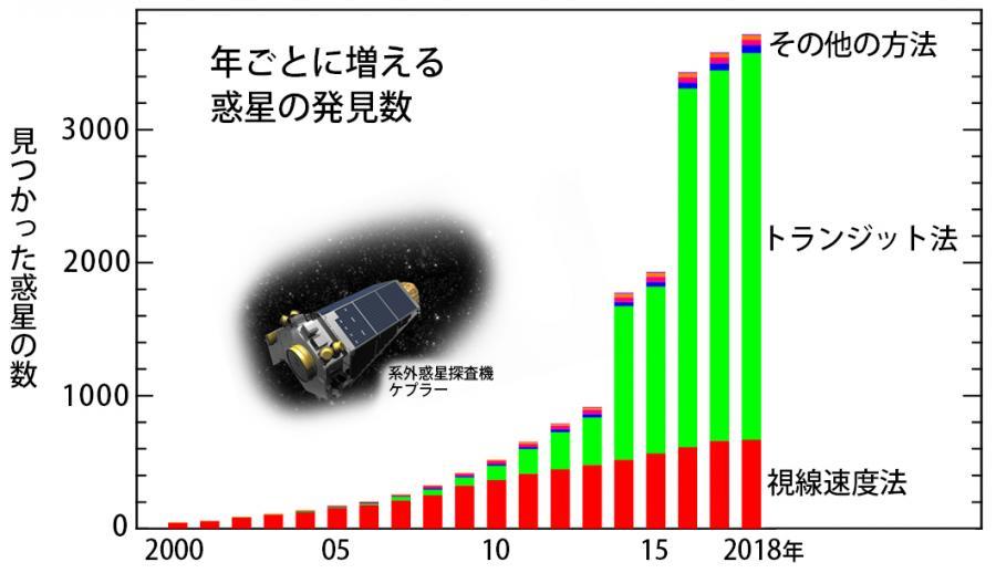 写真・図版 : 【図1】惑星発見総数の年次変化