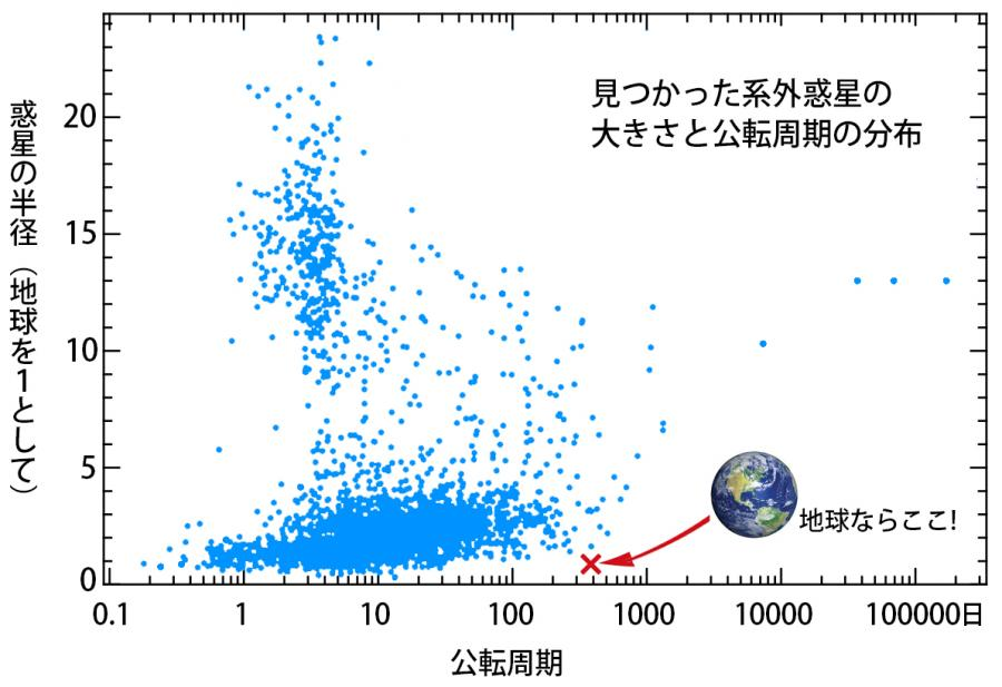 写真・図版 : 【図2】見つかった惑星の分布