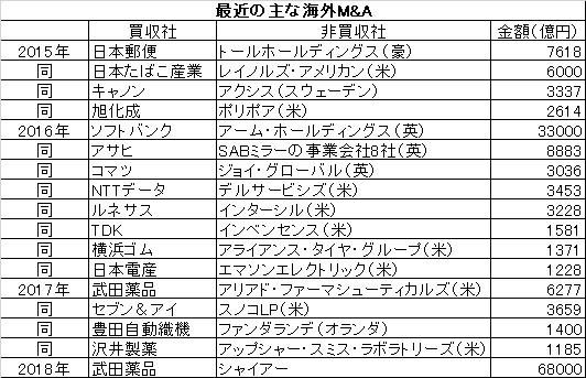 写真・図版 : 日本企業による最近の主な海外M&A