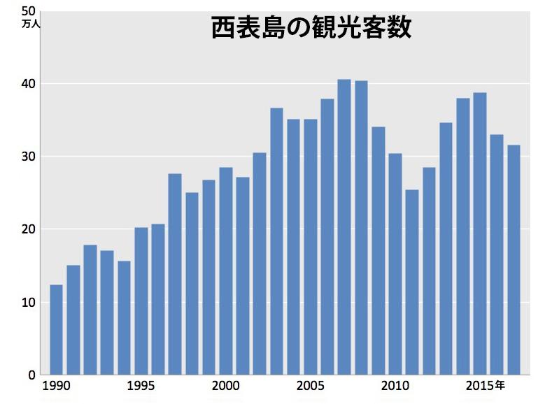 写真・図版 : 西表島の観光客数(沖縄県竹富町統計から)