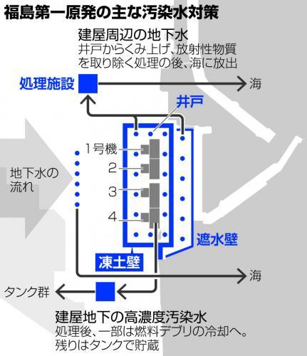 写真・図版 : 福島第一原発で実施されている主な汚染水対策。フェーシングは構内各所に施工されている