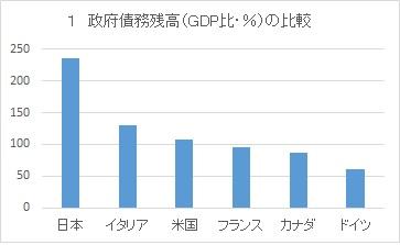 写真・図版 : グラフ1 政府債務残高(GDP比%)の比較