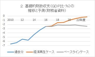 写真・図版 : グラフ2 基礎的財政収支(GDP比%)の推移と予測(財務省資料)