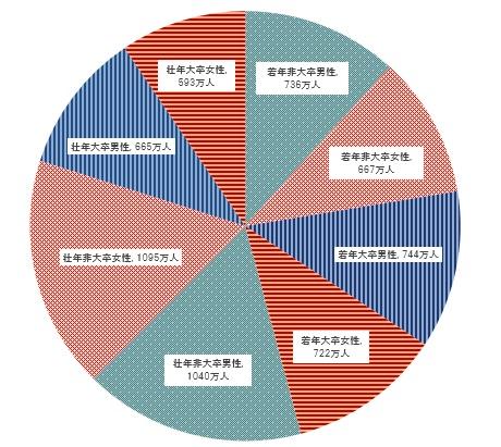 図1:8つのセグメント