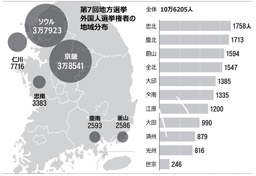 写真・図版 : 2018年6月12日付朝鮮日報「韓国統一地方選:参政権持つ外国人10万人、情勢左右する可能性も」より