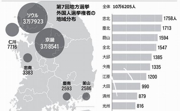 写真・図版 : 6月12日付朝鮮日報「韓国統一地方選:参政権持つ外国人10万人、情勢左右する可能性も」より