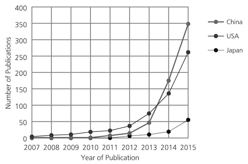 深層学習に言及した科学雑誌の記事・論文数