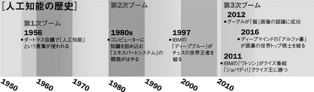 写真・図版 : 人工知能の歴史