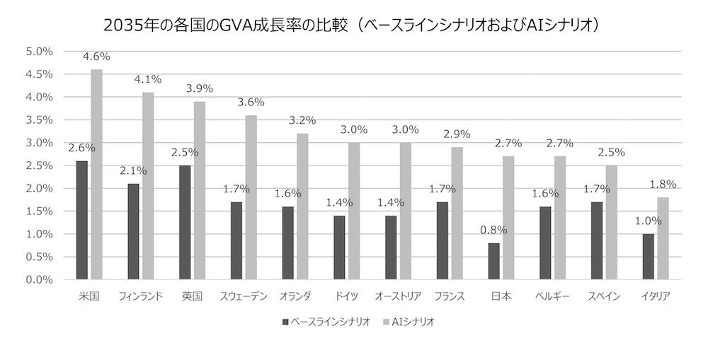 写真・図版 : 図2AIが経済成長に与える影響