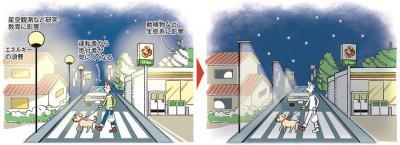 写真・図版 : 図1:光害対策をしていない街(左)としている街。左の街では、エネルギーの浪費や生態系への悪影響、交通安全上の問題などが生じている。