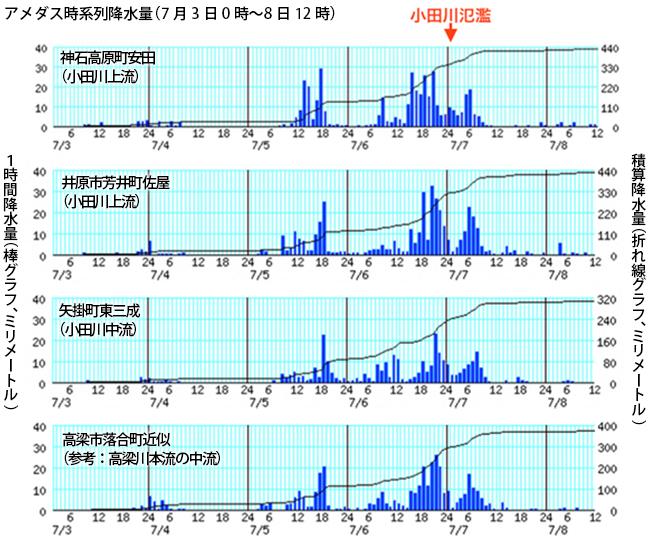 写真・図版 : 棒グラフは1時間降水量(左軸)、折れ線は積算降水量。単位はミリメートル