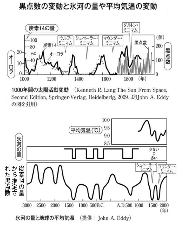 写真・図版 : 図1:黒点数の変動と氷河の量や平均気温の変動。=柴田「太陽大異変」(朝日新書、2013)より