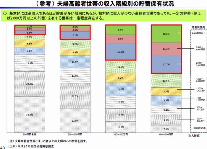 写真・図版 : 図表:夫婦高齢者世帯の貯蓄保有状況