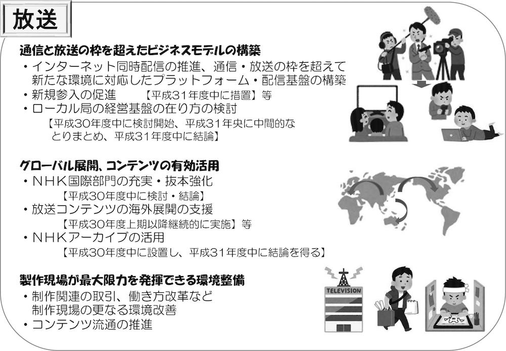 写真・図版 : 表1 【主な改革のポイント】規制改革推進に関する第3次答申~来るべき新時代へ~