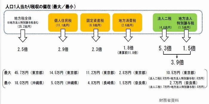 写真・図版 : 図表2