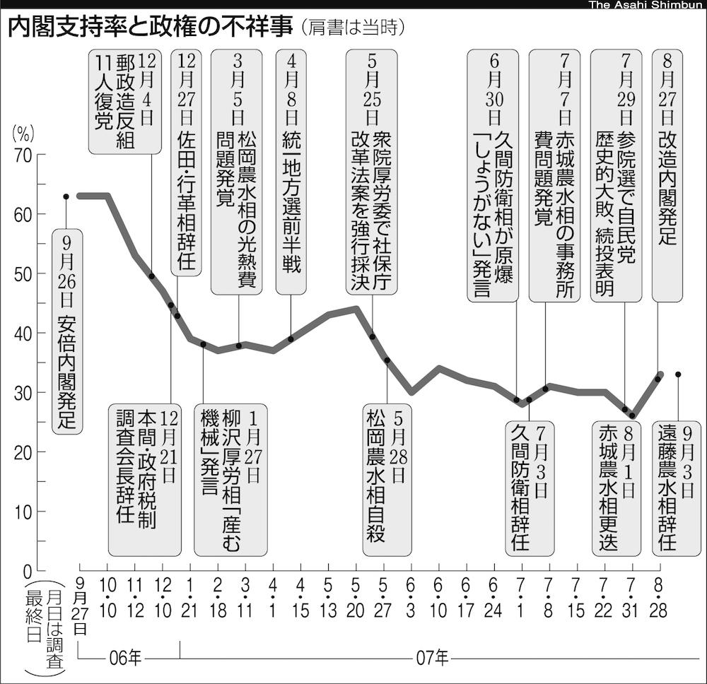 写真・図版 : 第1次安倍内閣の支持率と政権の不祥事