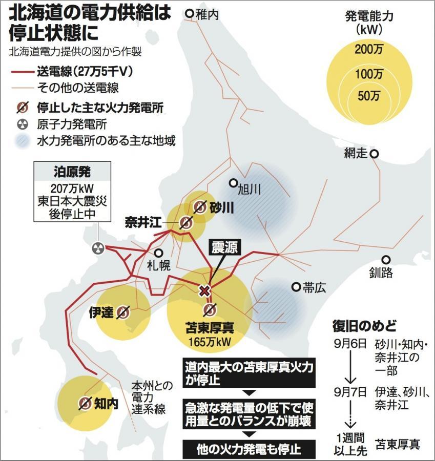 写真・図版 : 大規模停電を起こした北海道の電力供給網