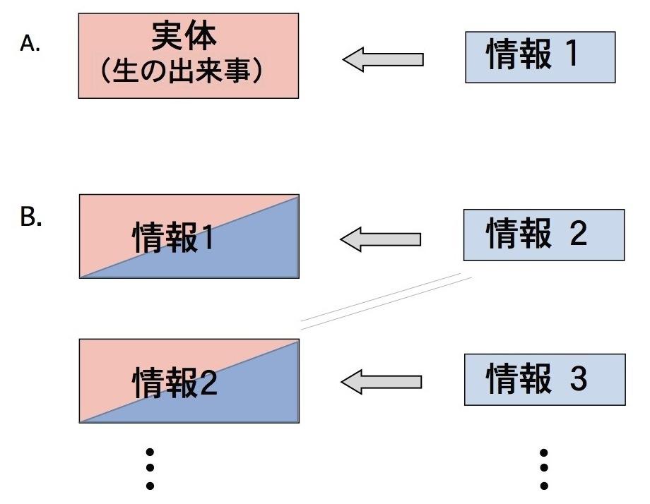 写真・図版 : 矢印は「記述」「コピー」などを示す。Aは伝統的な言語による記述だが、情報実体化が生じたBでは、実体に代わる情報が無限に連鎖する