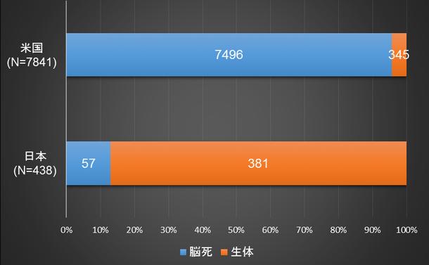 写真・図版 : 図1:脳死肝移植と生体肝移植の割合:2016年の日米の症例数の比較 (出典:臓器移植ファクトブック2017)
