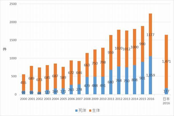写真・図版 : 図3:韓国における腎移植の推移(2000〜2016年)と日本(2016年)の比較
