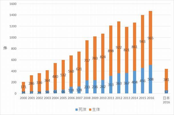 写真・図版 : 図4:韓国における肝移植の推移(2000〜2016年)と日本(2016年)の比較