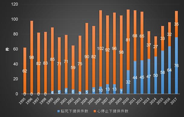 写真・図版 : 図5:日本の死体からの臓器提供件数の年次推移(臓器移植ネットワークのデータより。なお、臓器移植法施行は1997年。2009年以前は旧法、2010年は旧法と改正法、2011年以降は改正法による提供)