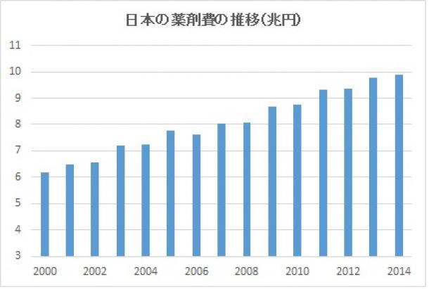 写真・図版 : 日本の薬剤費の推移