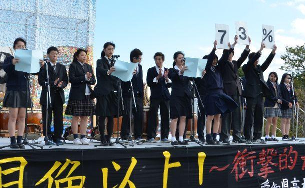 選挙に関するアンケートを「ビッグフェス」で公表する高校生たち=愛知県(本文とは関係ありません)