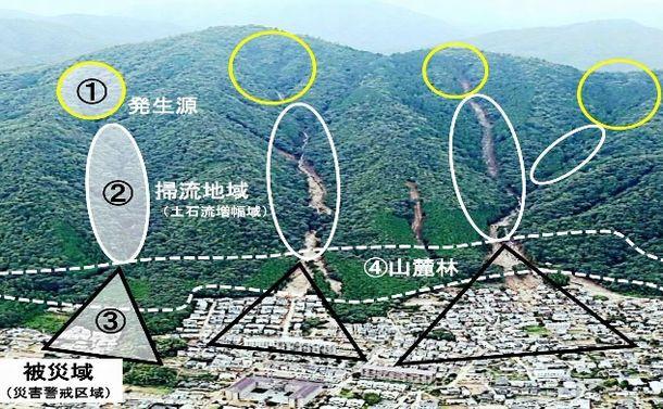 自然科学が足りない日本の土砂災害対策