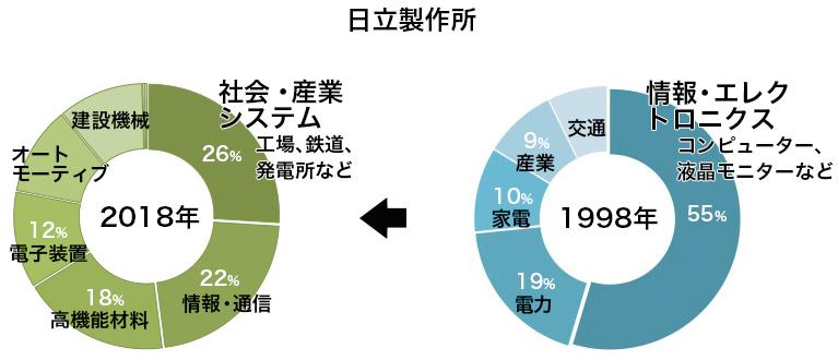 写真・図版 : 日立製作所の売上高構成比の変化