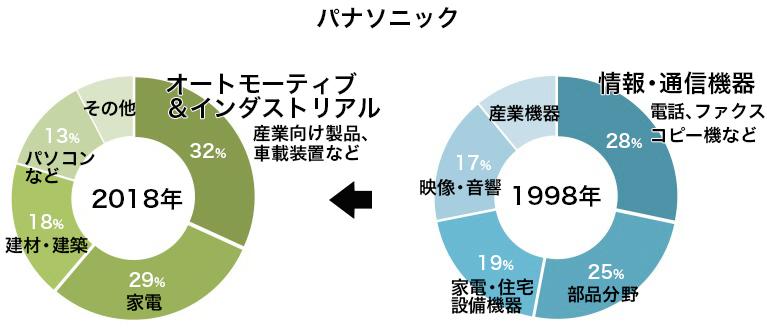 写真・図版 : パナソニックの売上高構成比の変化