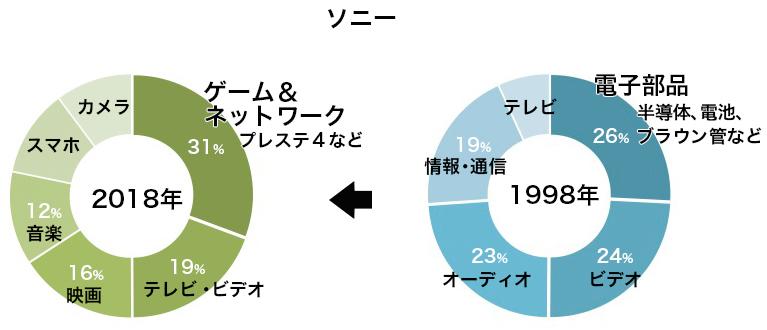 写真・図版 : ソニーの売上高構成比の変化
