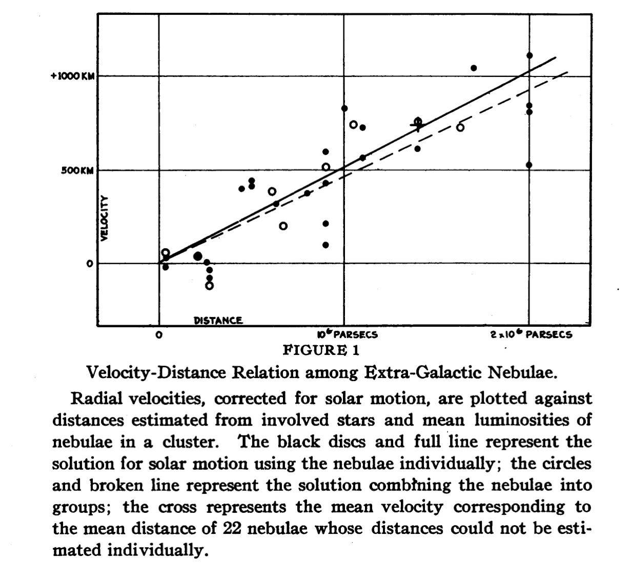 写真・図版 : ハッブルの原論文で示された遠方天体の距離−速度関係