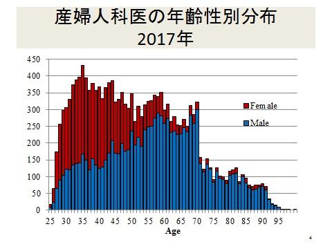 写真・図版 : 日本産科婦人科学会医療改革委員会調べ