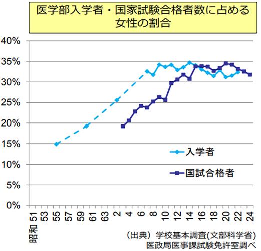 写真・図版 : 医学部入学者と医師国家試験合格者の女性割合