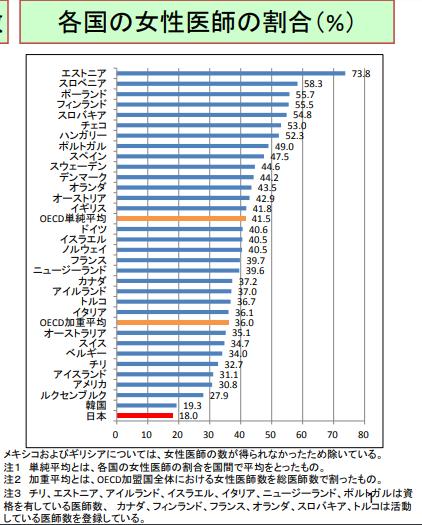 写真・図版 : 医師に占める女性の割合