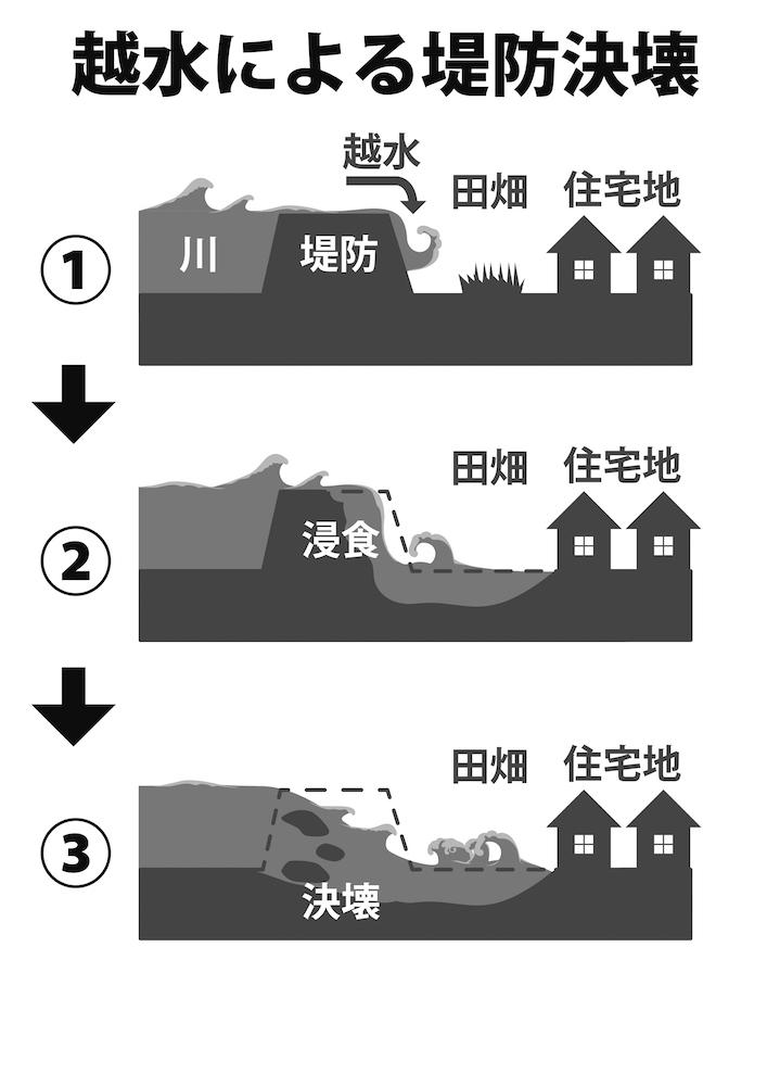 写真・図版 : 図1 堤防を越えた水が外側から浸食して決壊に至る